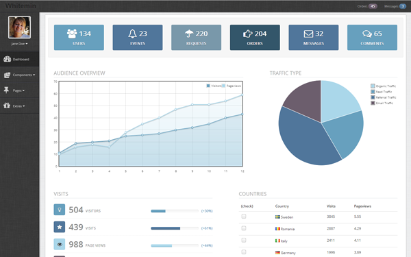 DOWNLOAD - Whitemin Admin Template