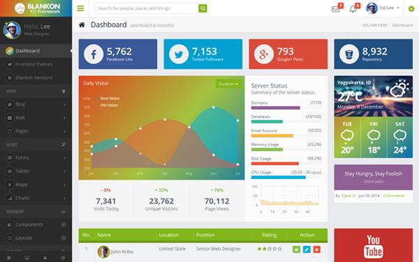 blankon fullpack admin theme bootstrap admin templates