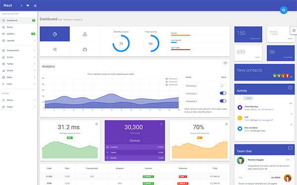 Naut - Responsive AngularJS Template - Live Preview - WrapBootstrap