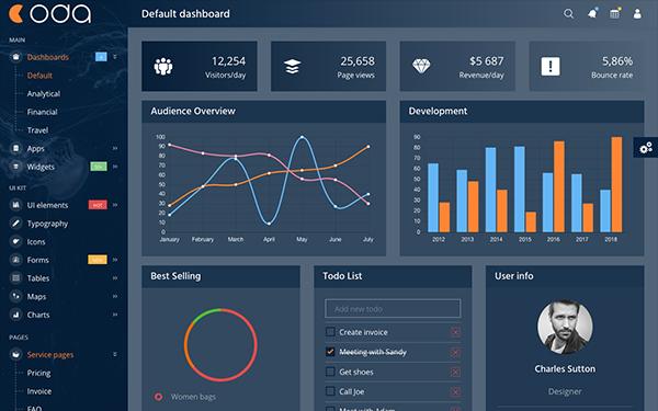 Coda - Angular 7 Admin Dashboard + UI Kit