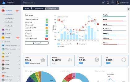 Coda - Angular 7 Admin Dashboard + UI Kit by Next Item | WrapBootstrap