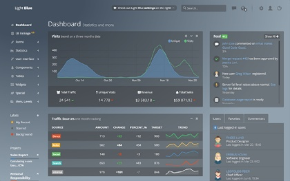 Light Blue - Web & Angular 2.0 Dashboard